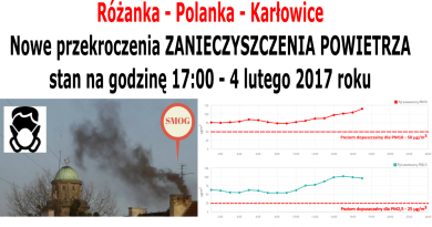 Stan zanieczyszczenia powietrza Różanka Polanka Karłowice stan na 04 lutego 2017 roku