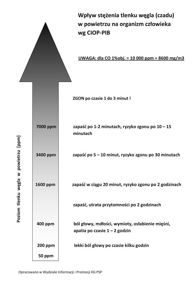Wpływ stężenia tlenku węgla (czadu) w powietrzu na organizm człowieka wg. CIOP-BIT