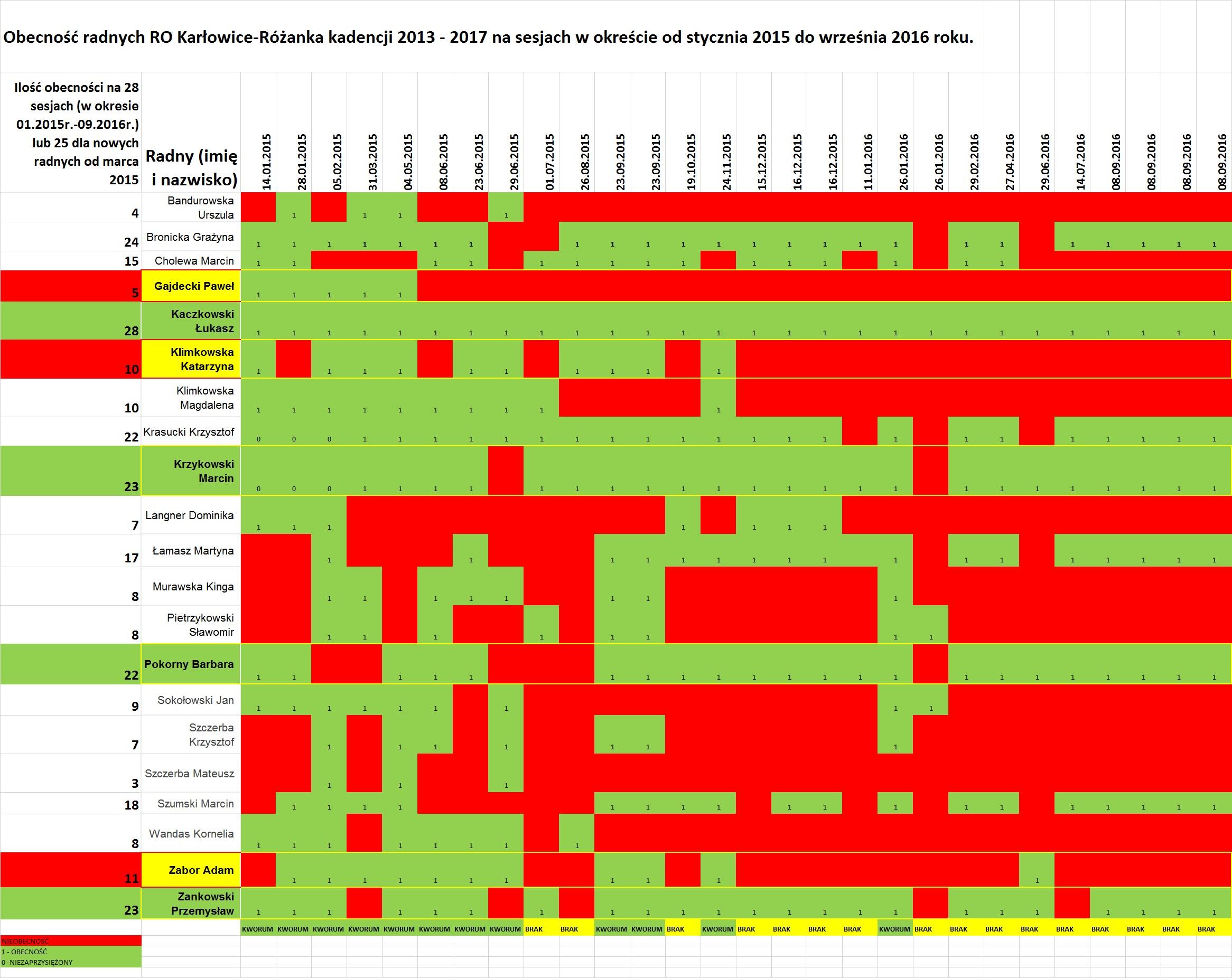 Obecność radnych RO Karłowice-Różanka na sesjach w okresie od stycznia 2015 do września 2016 roku.
