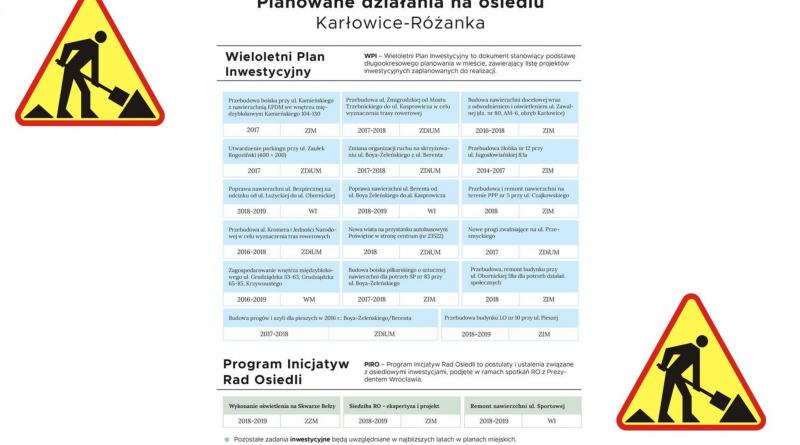 Planowane działania na Osiedlu Karłowice-Różanka w 2018 roku